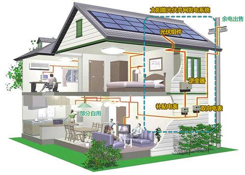 并网屋顶光伏发电