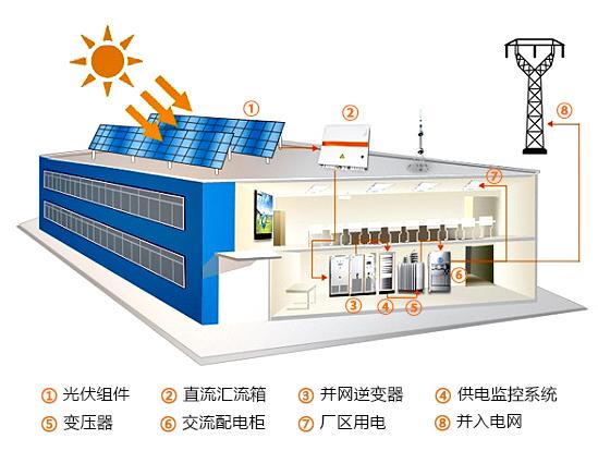 工業屋頂光伏發電解決方案