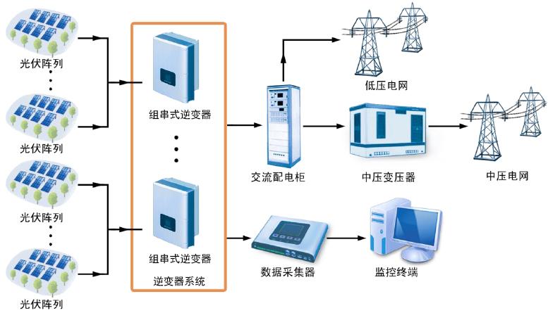 """组串式逆变器的定义: 组串式逆变器是基于模块化概念基础上的,每个光伏组串(1-5kw)通过一个逆变器,在直流端具有最大功率峰值跟踪,在交流端并联并网,已成为现在国际市场上最流行的逆变器。  组串式逆变器光伏发电系统示意图 许多大型光伏电厂使用组串式逆变器。优点是不受组串间模块差异和遮影的影响,同时减少了光伏组件最佳工作点与逆变器不匹配的情况,从而增加了发电量。技术上的这些优势不仅降低了系统成本,也增加了系统的可靠性。同时,在组串间引人""""主-从""""的概念,使得系统在单串电能不能使单个逆变器"""