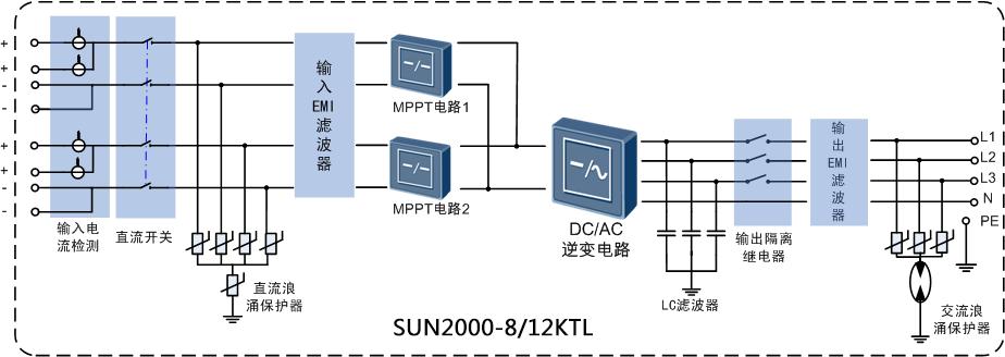 SUN2000-8KTL/12KTL电路框图